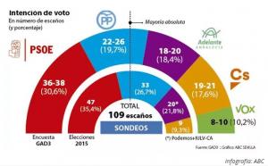 Infografía con el número de escaños y porcentaje de cada formación política según la intención de voto recogida en el sondeo (ABC de Sevilla)