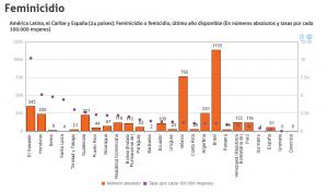 Cifras de feminicidios registradas en países de América Latina, el Caribe y España en 2017 (FUENTE: Observatorio de Igualdad de Género de América Latina y el Caribe)