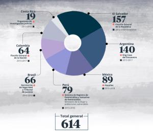 Infografía sobre los feminicidios de niñas en Latinoamérica (FUENTE: El Tiempo).