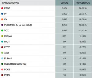 Votos y porcentajes de las diferentes candidaturas en el barrio de Triana. Fuente: Ministerio del Interior.
