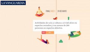 A través de una línea del tiempo interactiva, La Vanguardia muestra las fases de desescalada en orden cronológico. Fuente: La Vanguardia