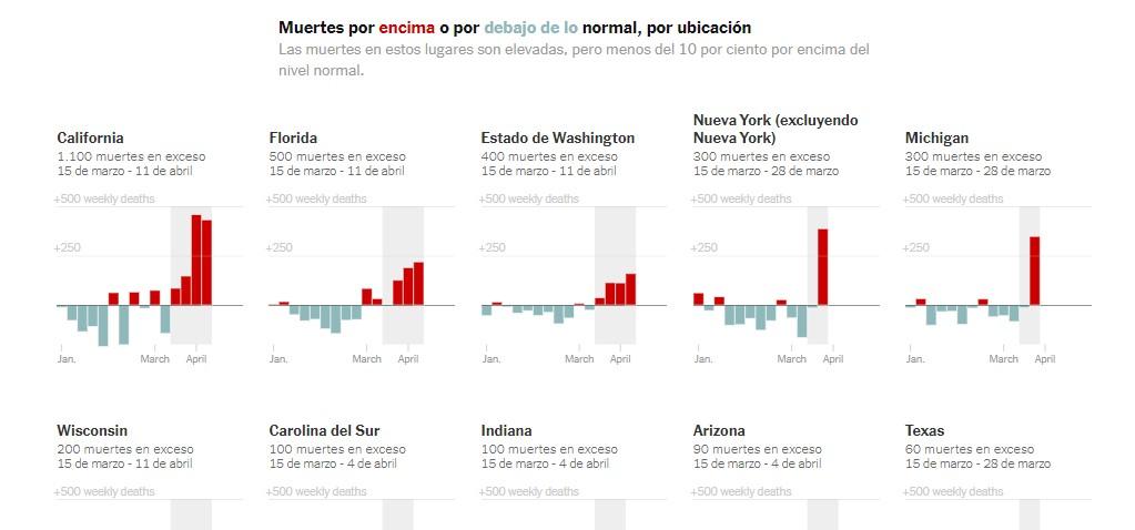 En el titular de la infografía, de forma implícita, se indica la referencia de los colores utilizados en la visualización. Fuente: The New York Times