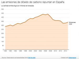 Gráfico que muestra la evolución de las emisiones en la última década