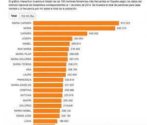 Parte del gráfico que ilustra los nombres de mujer más frecuentes.