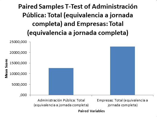 Comparación de medias estadísticas de la inversión en contratación de personal investigador