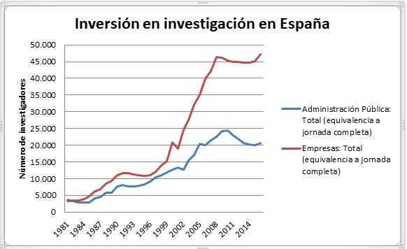 La investigación privada supera a la pública en España
