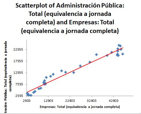 Análisis del coeficiente de correlación de Pearson en la inversión en personal investigador