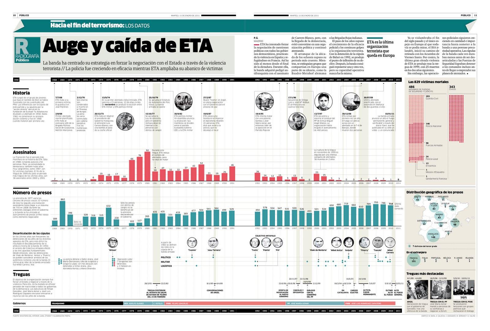 Graficazo ETA
