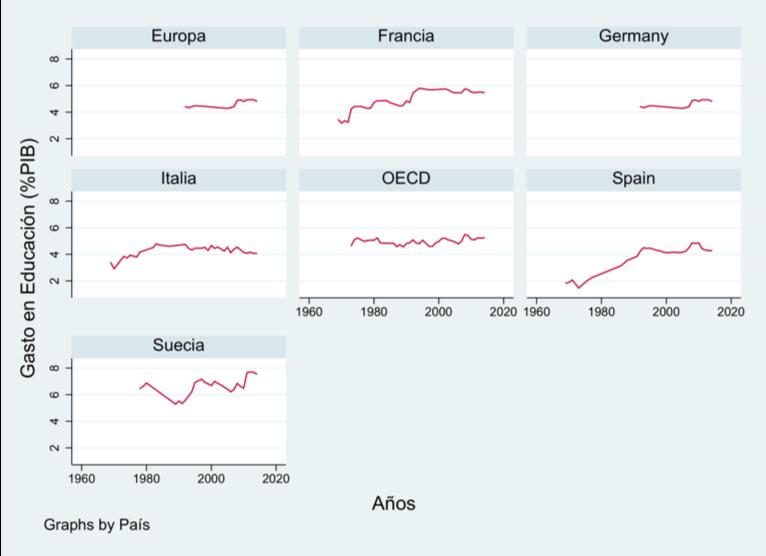 Figura 1. Evolución del gasto en educación (%PIB total) FOTO: Irene Iriarte