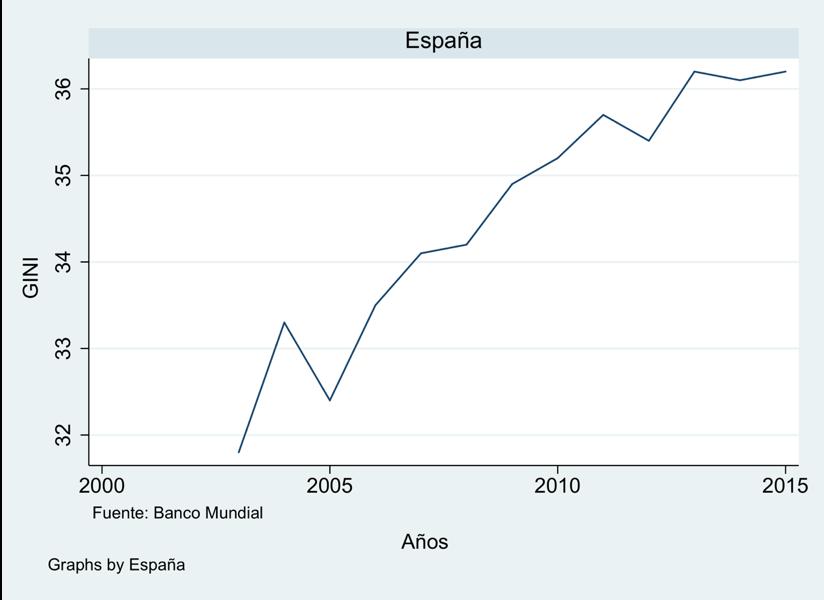 Figura 8. Evolución del Coeficiente de Gini en España. (FUENTE: Banco Mundial) (FOTO: Irene Iriarte)
