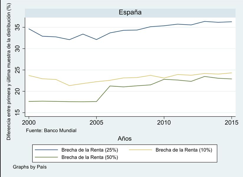Figura 10. Evolución de la brecha de la renta en España. (FUENTE: Banco Mundial) (FOTO: Irene Iriarte)