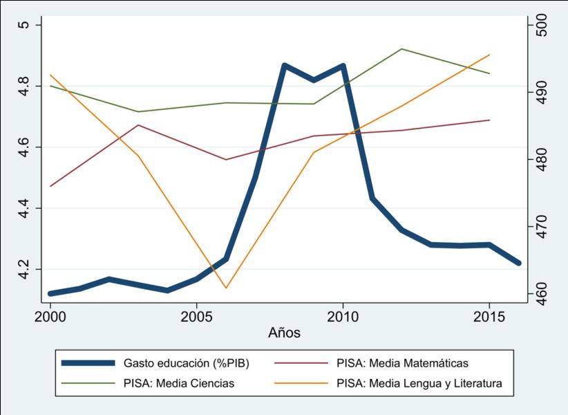 Figura 2. Evolución del gasto en educación (%PIB total) y calificaciones en pruebas pisa por asignatura en España. (FOTO: Irene Iriarte)