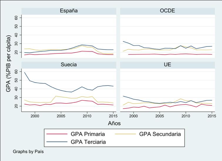 Figura 3. Evolución del gasto en educación por alumno (%PIB per cápita) (FOTO: Irene Iriarte)