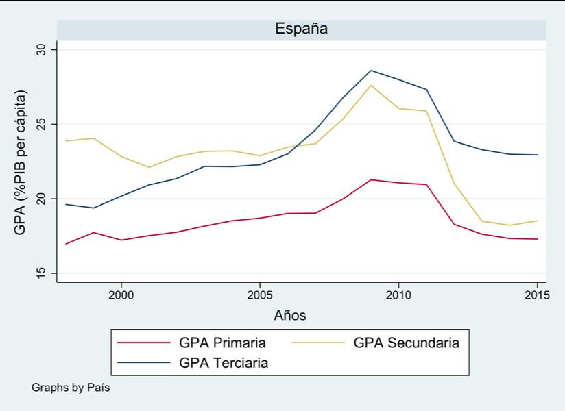 Figura 4. Evolución del gasto en educación por alumno (%PIB per cápita) en España. (FOTO: Irene Iriarte)