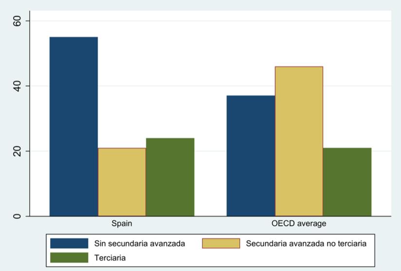 Figura 5. Alcance educacional (% del total) con padres que no lograron alcanzar educación secundaria superior. (FOTO: Irene Iriarte)