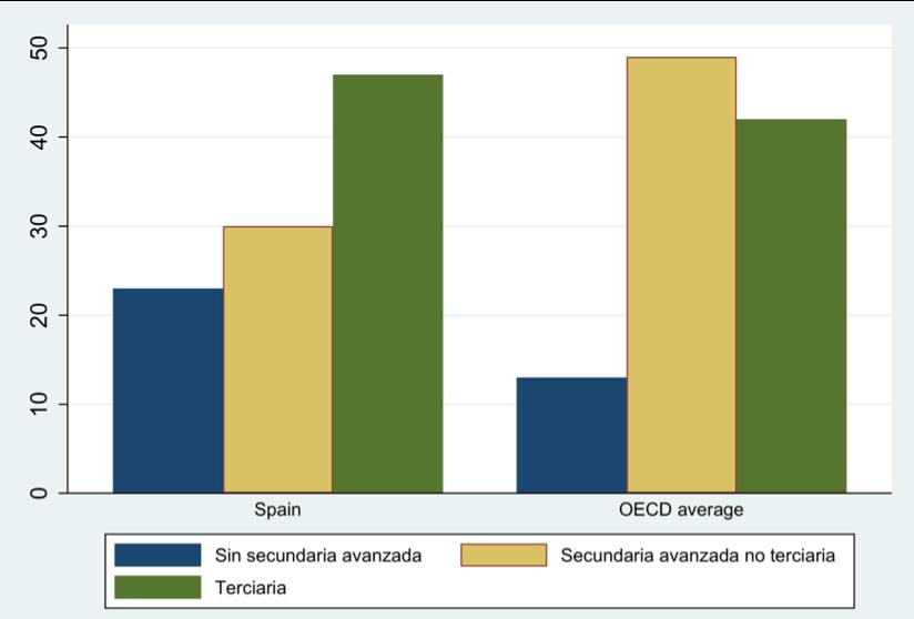 Figura 6. Alcance educacional (% del total) con padres que lograron alcanzar educación secundaria superior no terciaria. (FUENTE: OCDE) (FOTO: Irene Iriarte)