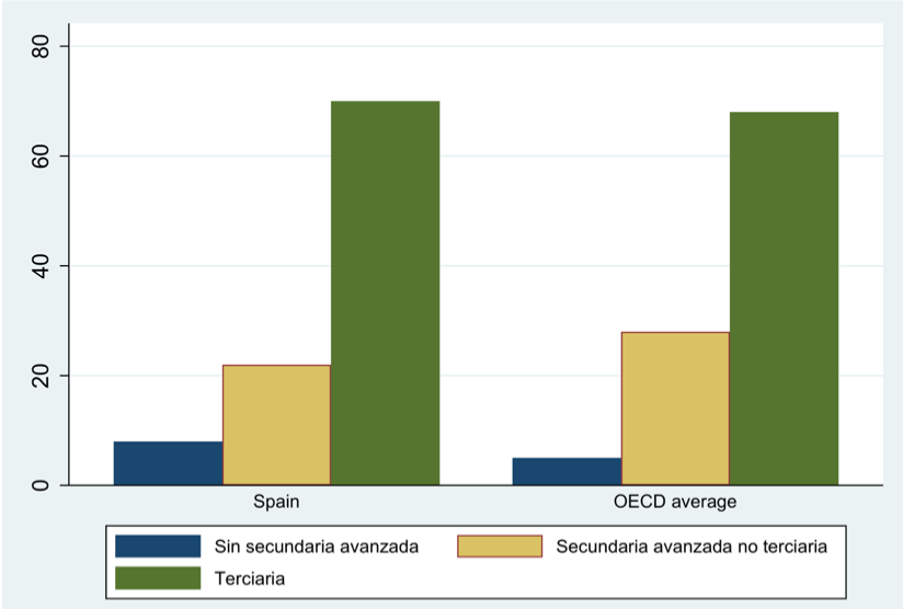 Figura 7. Alcance educacional (% del total) con al menos un padre que logró alcanzar educación terciaria. (FUENTE: OCDE) (FOTO: Irene Iriarte)