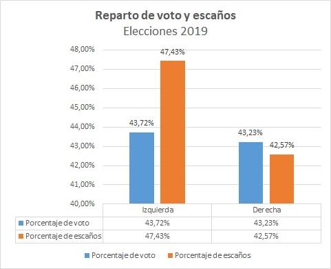 Reparto de votos y escaños Congreso de los Diputados
