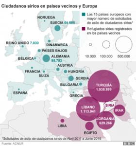 Ciudadanos sirios en países vecinos y Europa
