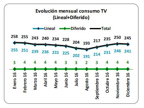 Evolución mensual consumo tv