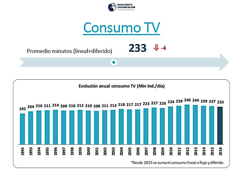 consumo tv minutos