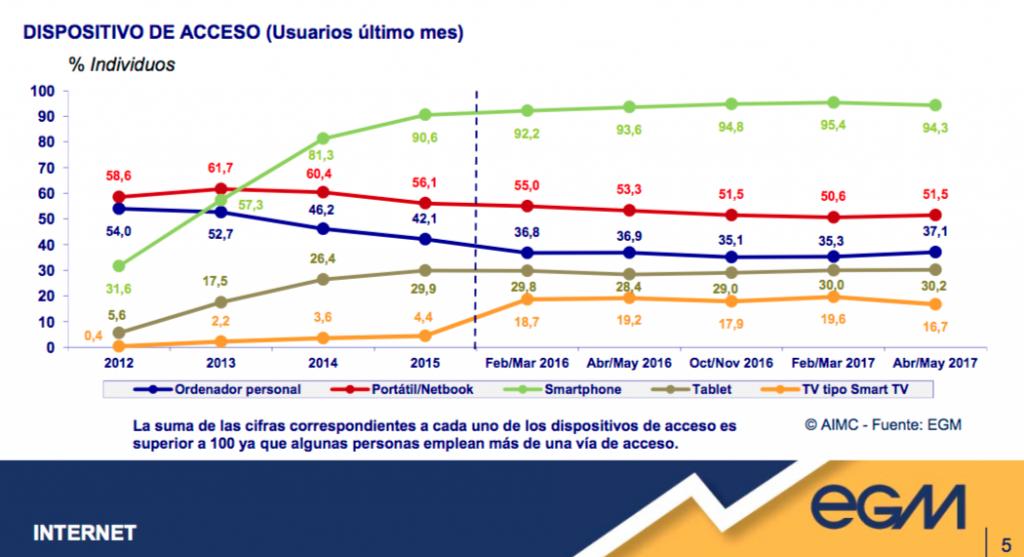 Incremento en los dispositivos de acceso (Smartphone) del 31,6 % en 2012 al 94,3 % en 2017