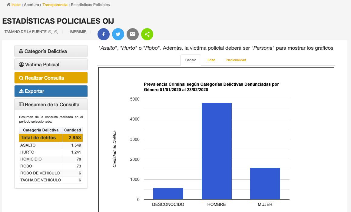 Consulta a los datos abiertos del Organismo de Investigación Judicial de Costa Rica