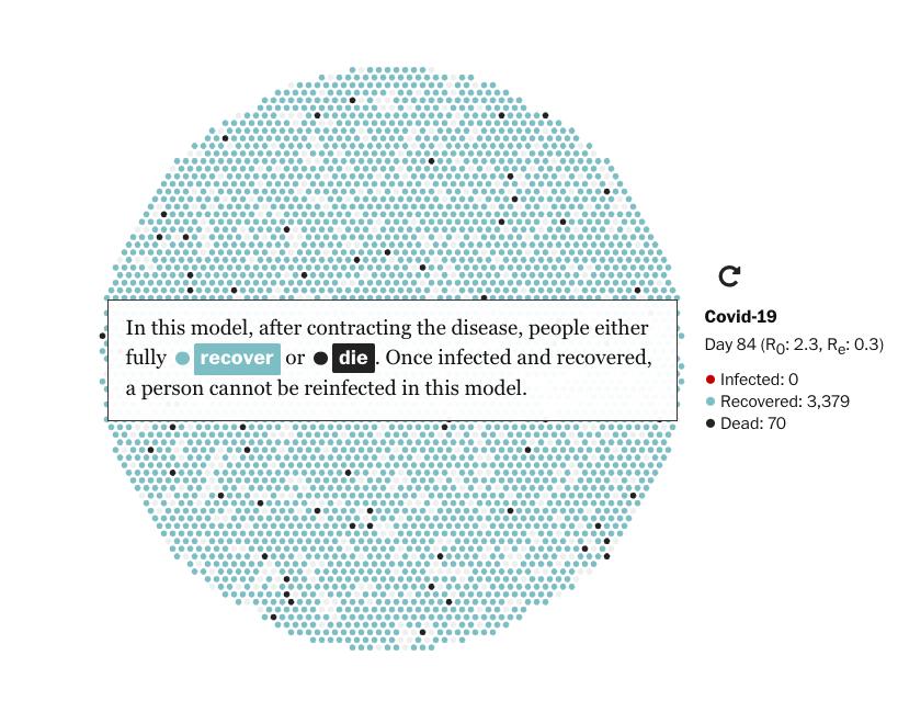 El modelo presenta la expansión del virus y la recuperación de la población desde el día 7 hasta el 84. / The Washington Post