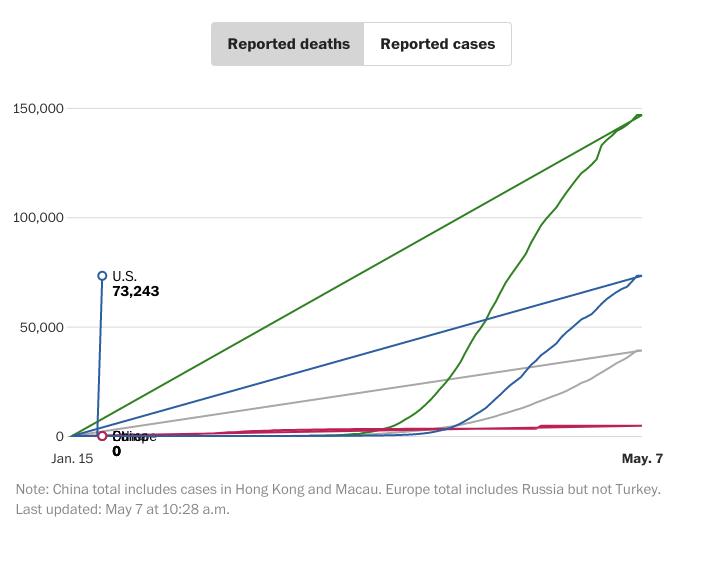 Gráfico de línea que refleja las muertes y permite consultar los casos confirmados. / The Washington Post