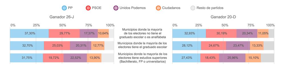 Los gráficos de barras apiladas o subdivididas muestran la diferencia del porcentaje de voto obtenido en las dos citas electorales. / El Confidencial