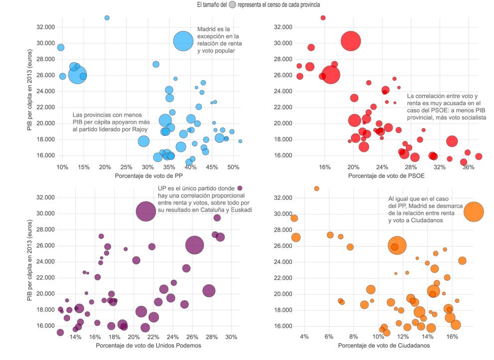 Mapas de dispersión por cada uno de los partidos mayoritarios se cruzan con datos sobre el PIB de las provincias. / El Confidencial