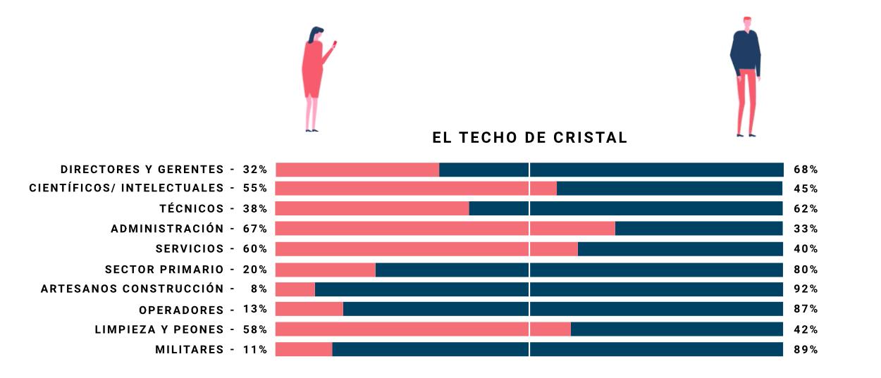 Un gráfico muestra el porcentaje de hombres y mujeres en diferentes puestos de trabajo y sectores. La inclusión de dos ilustraciones funciona como la leyenda del mismo. / El Confidencial