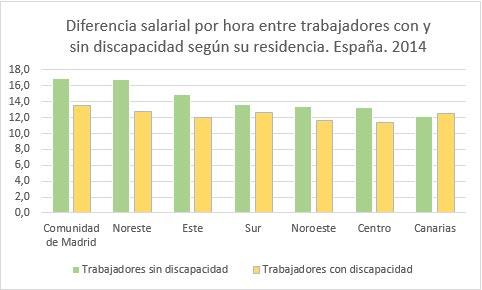 Gráfico salarios INE