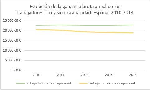 Evolución del sueldo de las personas con y sin discapacidad en España