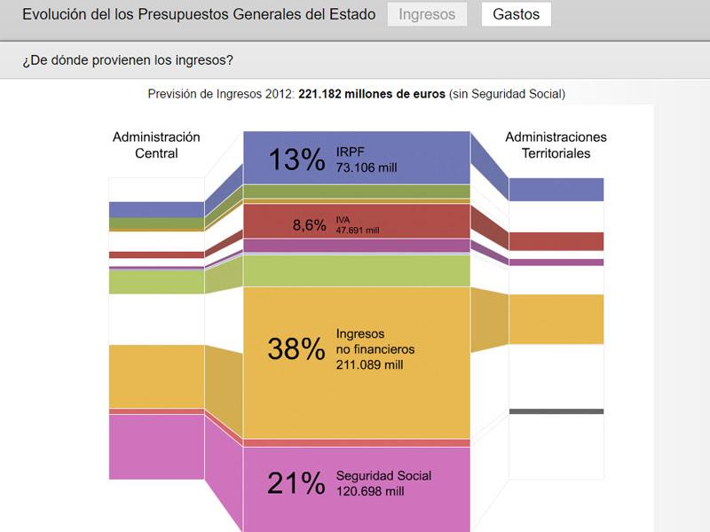 El Laboratorio de Innovación Audiovisual de RTVE publicó una visualización de los PGE de 2012 algo más rudimentaria