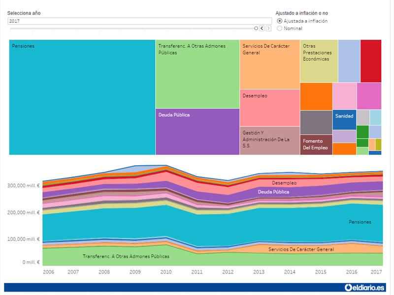 eldiario.es muestra en su plataforma online una visualización del gasto público previsto para 2017