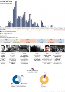 Infografía de El País sobre El Fin de ETA.