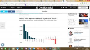 España lidera la precariedad de las mujeres en el empleo
